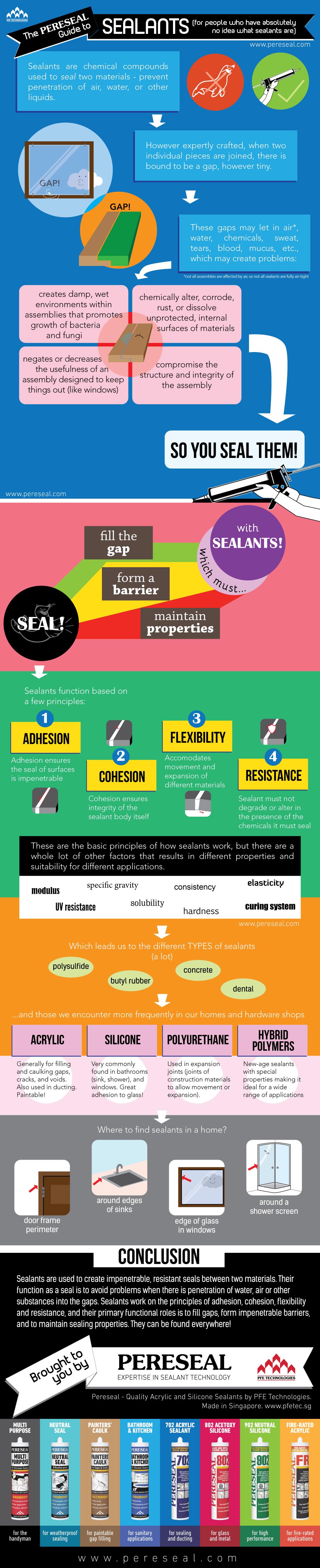 Sealant Infographic